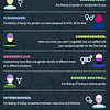 Most Common Gender Identities Explained