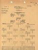 MAY 25 1944 FORMATION 2