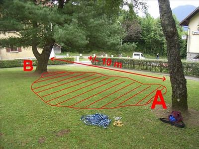 Après il faut un endroit: De l'herbe, un plat, deux arbres de bonne taille...