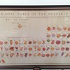 Periodic table of the desserts