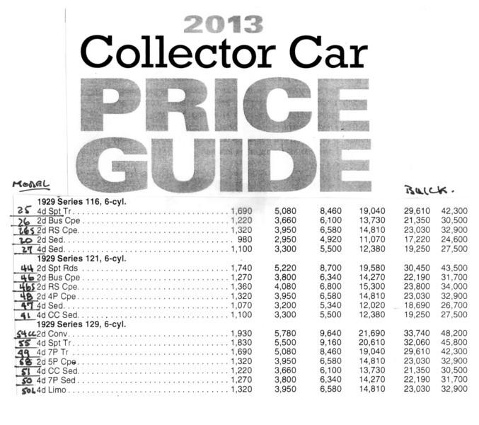 USA - 2013 Collector Car Price Guide - 1929 Buicks