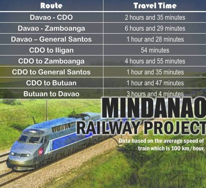 Mindanao Railway System times