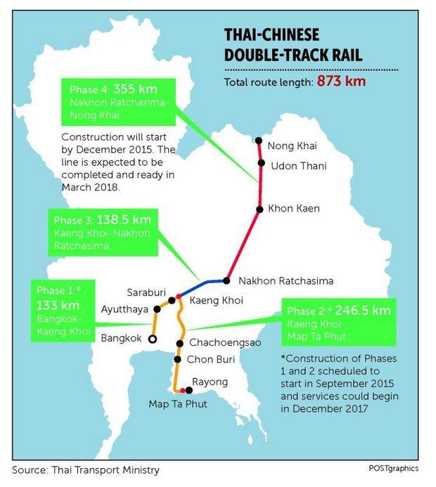 Thai-Chinese Rail