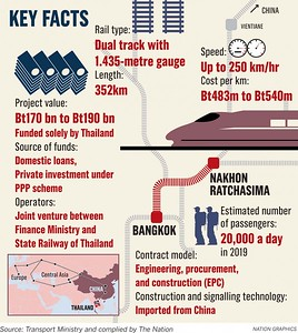 Bangkok-Nakhon Ratchasima Rail