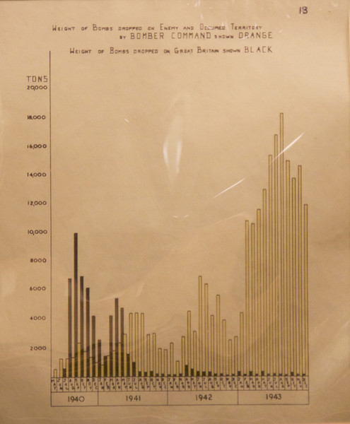 "Churchill War Rooms Museum Graphs <br><br> Here is a top secret document from 1943 showing the bombs dropped on England and Germany before the age of Excel graphs. <br><br> The Churchill War Rooms is a fascinating museum in London, consisting of the Cabinet War Rooms and the Churchill Museum. The war rooms are an underground complex that housed the British government during World War II. During the war, the rooms were in constant use by officers responsible for producing daily information for the King, Prime Minister, and the military Chiefs of Staff.  <br><br> The Cabinet War Rooms are located in the Treasury Building in the Whitehall area of Westminster not far from the Parliament Buildings. They became operational in August 1939, days before the German invasion of Poland, and remained in operation until August 1945. <br><br> The War Rooms were fortified on several occasions during the German bombing of London. However, a recurring theme of the museum was that it was not all that secure. A sign on the wall of the museum reads:  <br><br> This was the Global Hub of Information on the War <br><br> The Government's Secret Bomb Shelter <br><br> An East Target that was Never Hit <br><br> The rooms were preserved after the war. A limited number of people could tour the rooms until they were opened to the public in 1984. The museum was reopened in 2005 following a redevelopment as the Churchill Museum and Cabinet War Rooms, now simply called the Churchill War Rooms.   <br><br> See the<a href=""http://www.iwm.org.uk/visits/churchill-war-rooms"">Churchill War Rooms website</a> for more detail."