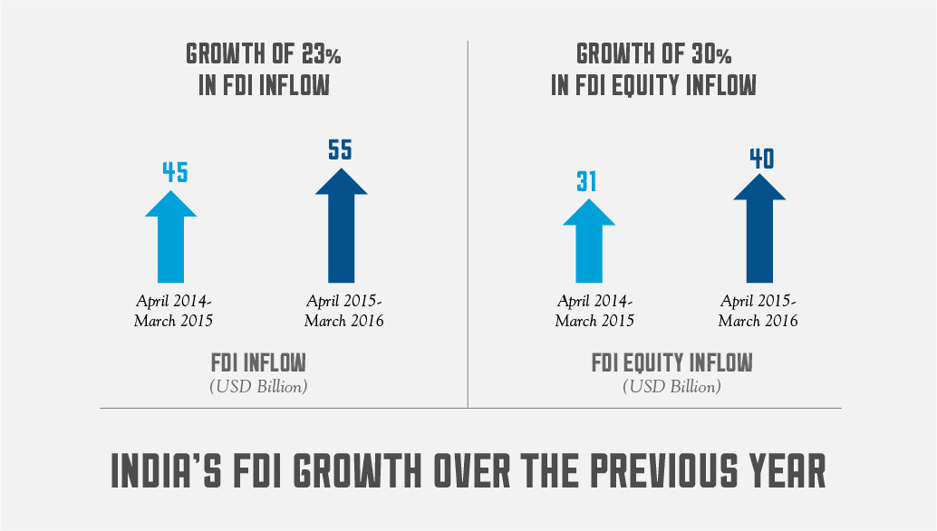 FDI Growth Over the previous year