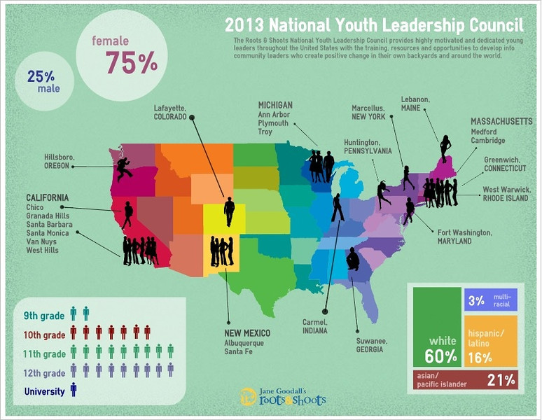 """This infographic includes data on the newly announced Roots & Shoots National Youth Leadership Council. Read the full announcement about the Council here: <a href=""""http://rootsandshoots.org/news/announcing-2013-roots-shoots-national-youth-leadership-council"""">http://rootsandshoots.org/news/announcing-2013-roots-shoots-national-youth-leadership-council</a>"""
