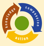 Roots & Shoots Model - Knowledge Compassion Action