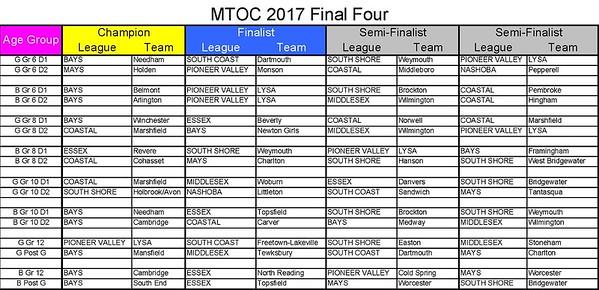 2017 MTOC FInal Four