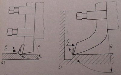 Cutting forces acting on tool geometry.<br /> Tool tip tries to dig in to work piece.