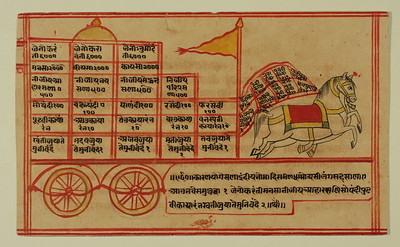 Vimana: Horse and Chariot invoking the metaphor of yoking body, mind and senses.