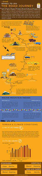 Manali to Leh Journey : Infographic by untravel.com