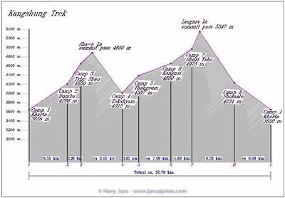 Vertical Trekking Map