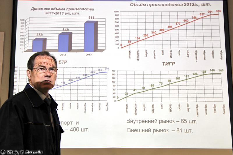 Управляющий директор ОАО «АМЗ» Александр Золотарев сообщил, что в 2013 году объем выпущенной продукции составит 916 бронетранспортеров БТР различных модификаций и СТС «Тигр» (According to AMZ CEO Aleksandr Zolotarev the plant is planning to produce 916 BTRs and Tigr-M vehicles this year)
