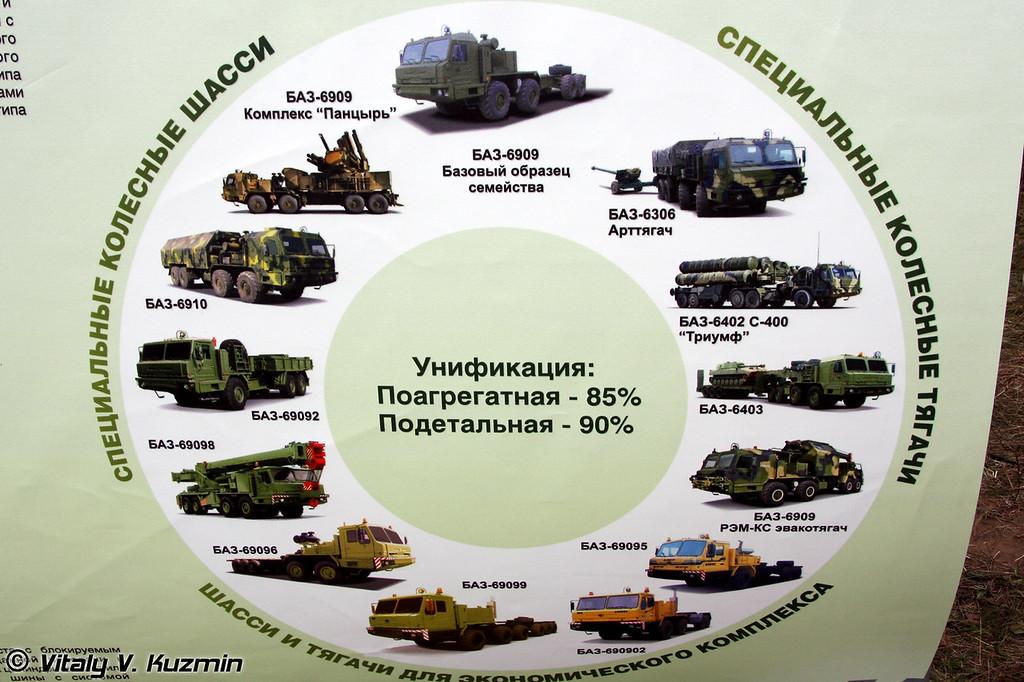 Семейство тягачей БАЗ (BAZ trucks family)
