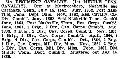 Tennessee 5th Cavalry