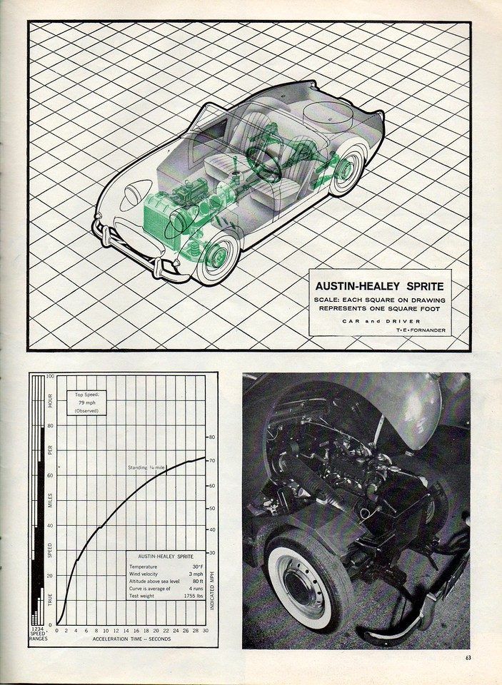 Sports Cars Illustarted's Car and Driver USA 1961 April 9