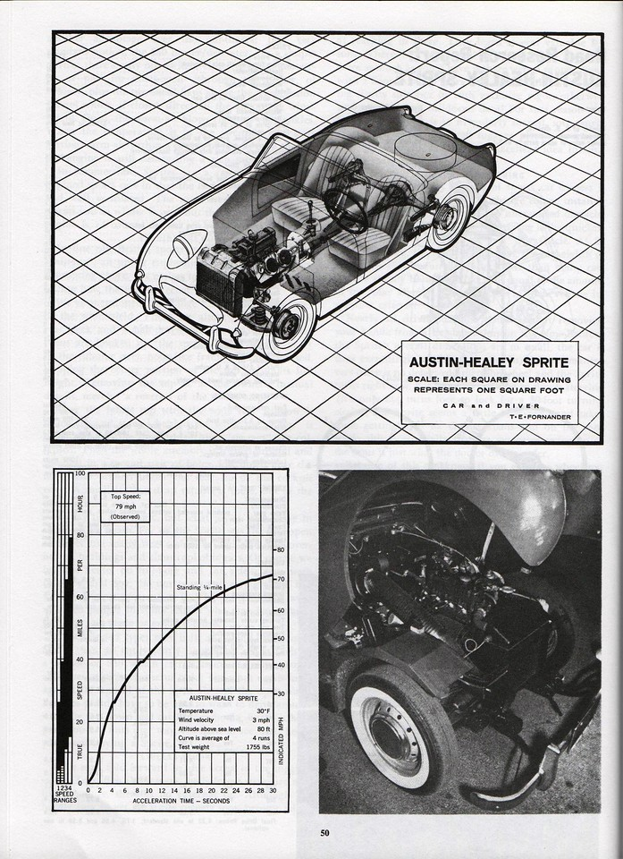 Car and Driver Road Research Report 1961 April 5