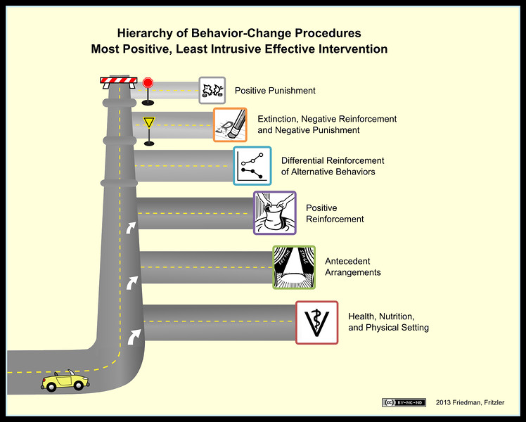 "Visit Susan Friedman's website, <a href=""http://www.behaviorworks.org"">http://www.behaviorworks.org</a>, for more information, for this image and other graphics on behavior modification."