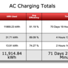 2nd Year AC Charging