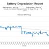 2nd Year Battery Degradation Report Graph