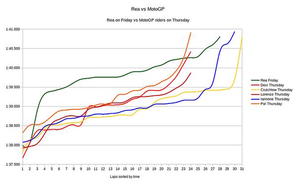Chart showing Jerez lap times for Jonathan Rea vs Andrea Dovizioso vs Cal Crutchlow vs Jorge Lorenzo vs Andrea Iannone vs Pol Espargaro
