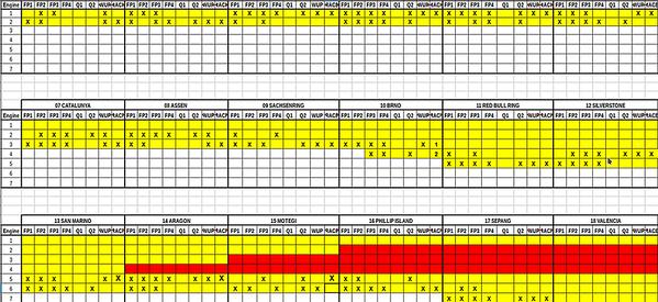 Marc Marquez engine usage list