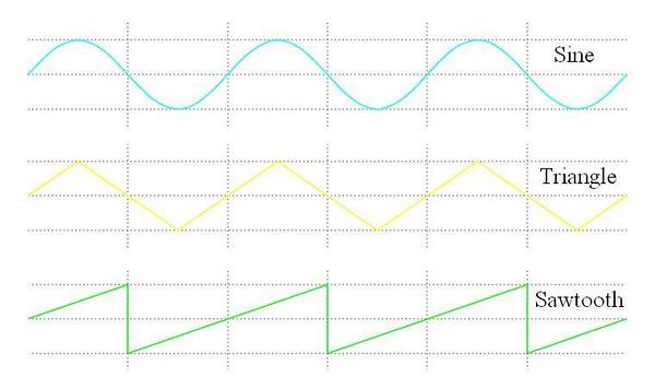 ECU Sensor Waveforms