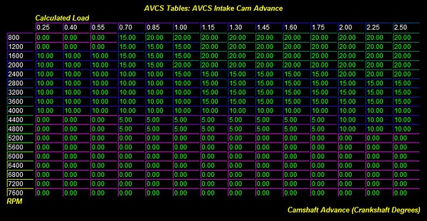 Cam control look up table