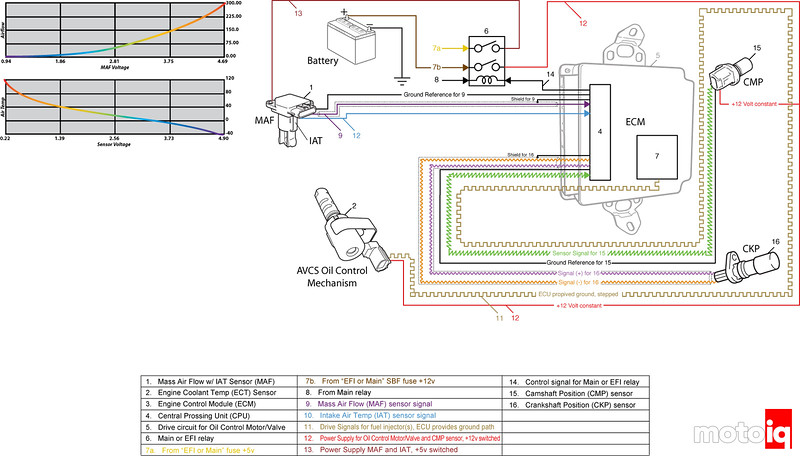 ECU Sensor inputs with cam control