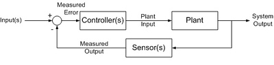 Closed-Loops Control System