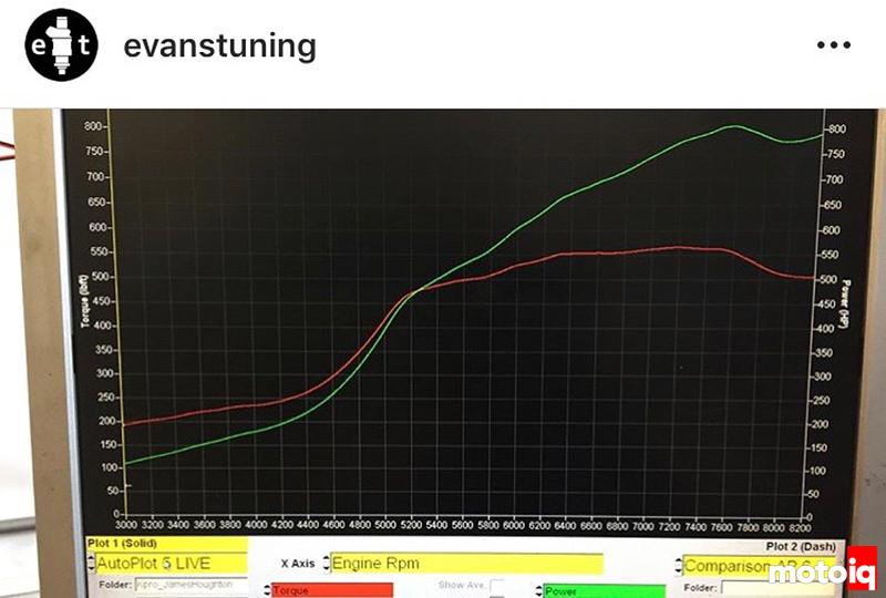 K-Tuned Acura Integra Type R: Evans Tuning