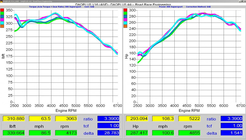 Supersport dyno, horsepower, torque