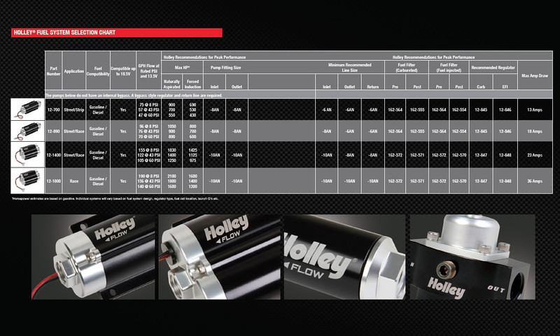 Holley inline fuel pumps power chart