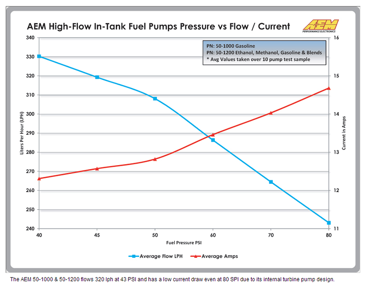 fuel pump pressure vs flow chart, AEM E85 In-Tank Fuel Pump EFI