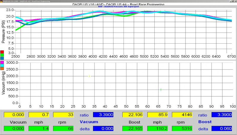 Supersport dyno charts, boost