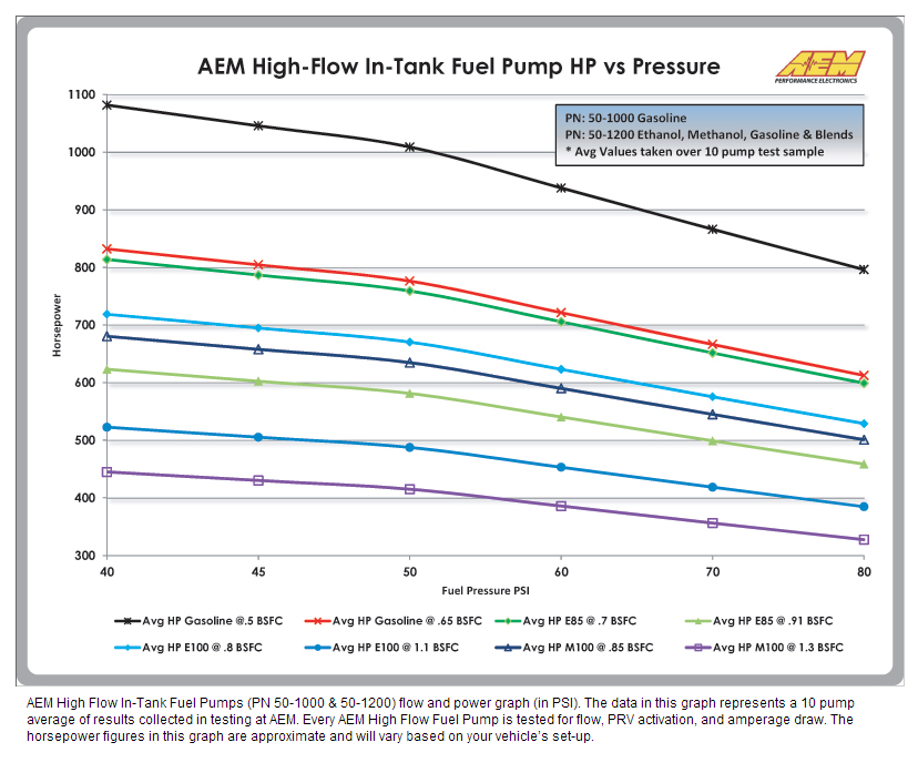HP vs Pressure AEM E85 In-Tank Fuel Pump EFI