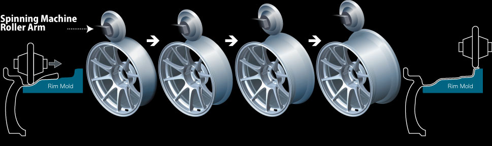 WedsSport AMF Advanced Metal Forming Diagram SA15R
