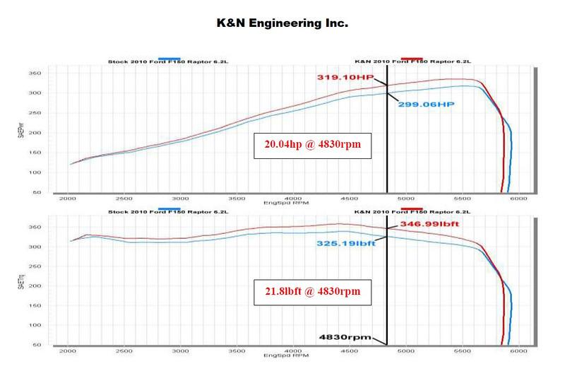K&N High-Flow Intake System for 2010 Ford F150 SVT Raptor 6.2L
