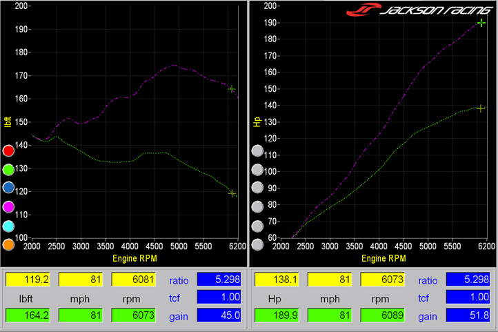 Jackson Racing CR-Z Supercharger System, dyno charts