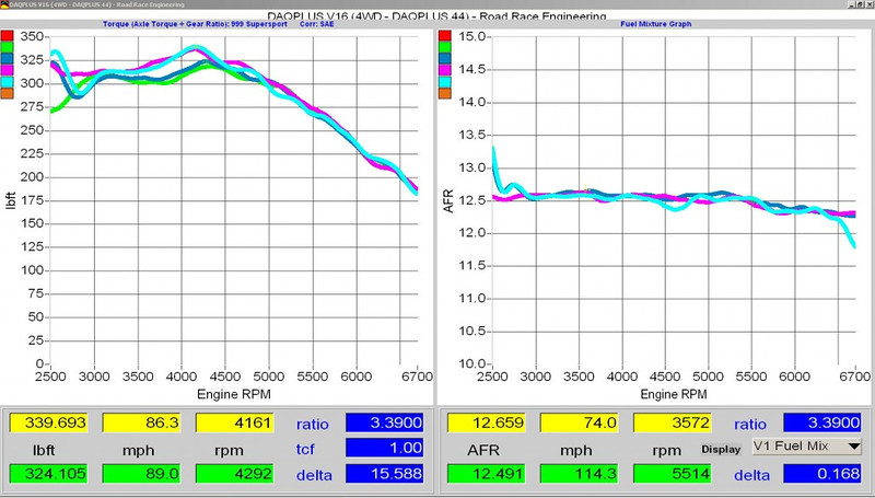 Supersport dyno charts, air fuel ratio, AFR