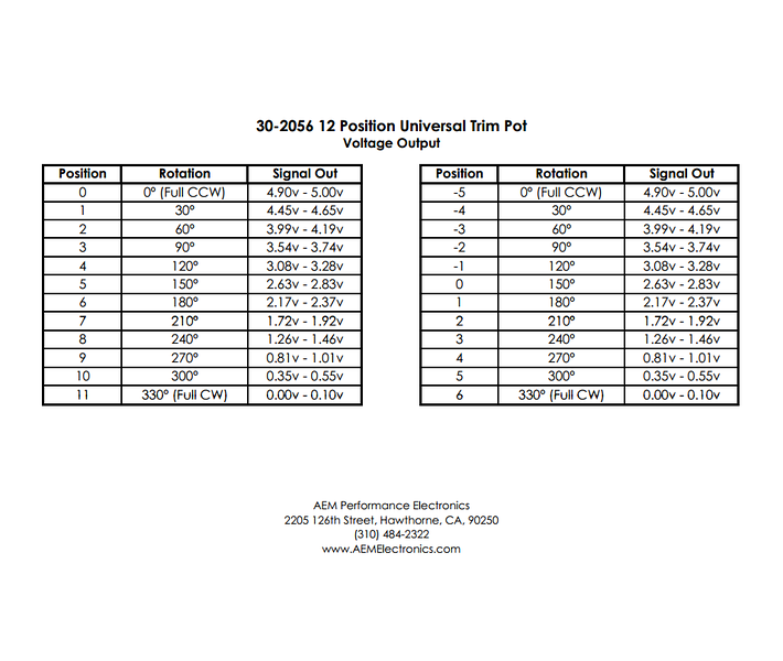 AEM 12 position trim pot value chart