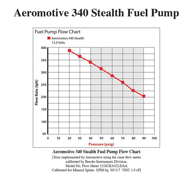 Flow Rate Aeromotive 340 Stealth Fuel Pump
