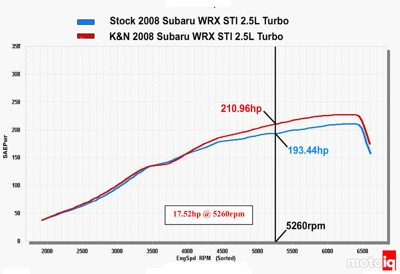 k&n high flow intake for 2008-2010 Subaru STI dyno chart