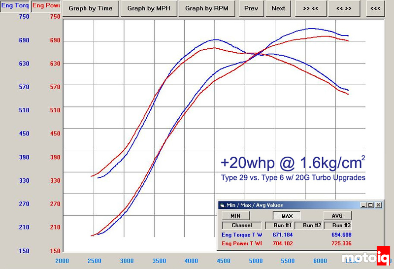 Greddy GTR intercooler dyno chart