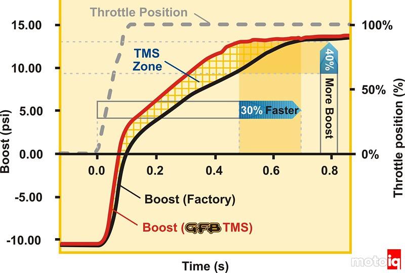 GFS TMS Respons BOV response time