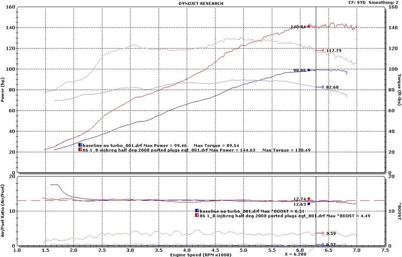 Frankenmiata 144 hp dyno