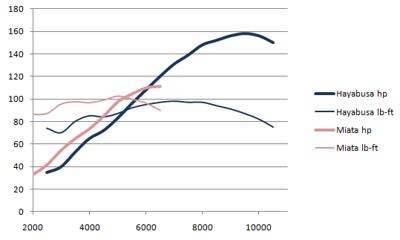 Miatabusa dyno chart. Miata vs Hayabusa