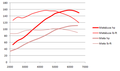 Miatabusa dyno chart, miata vs miatabusa