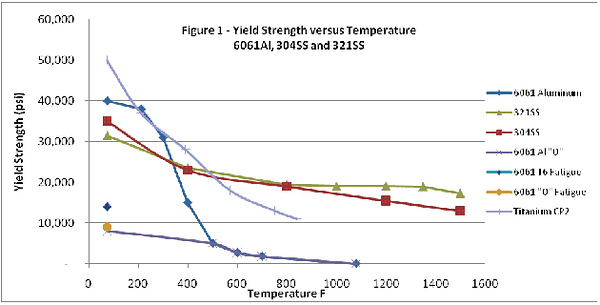 Bruns Stainless temperature vs yield strength for aluminum and stainless